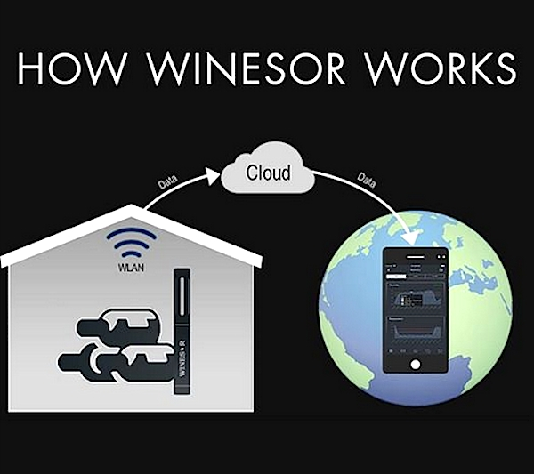 How Winesor Works